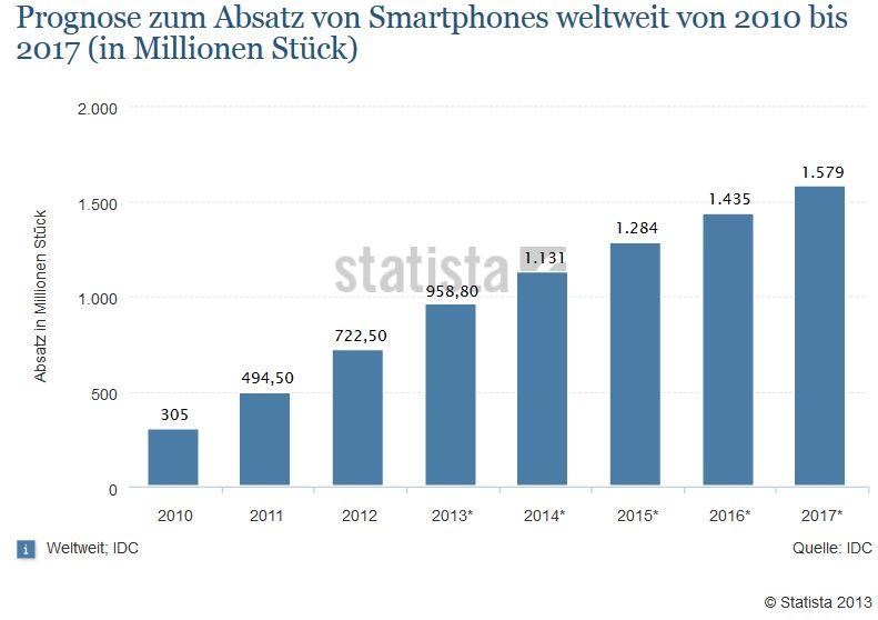 statista: Prognose zum Absatz von Smartphones