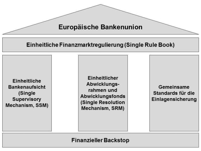 europ ische bankenunion gutachten gegen schulden vergemeinschaftung fmm specials business. Black Bedroom Furniture Sets. Home Design Ideas