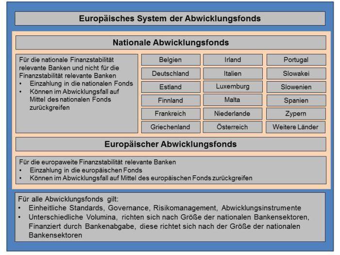 IW-Vorschlag für ein Europäisches System der Abwicklungsfonds