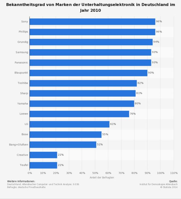 Statista Unterhaltungselektronik Bekanntheit