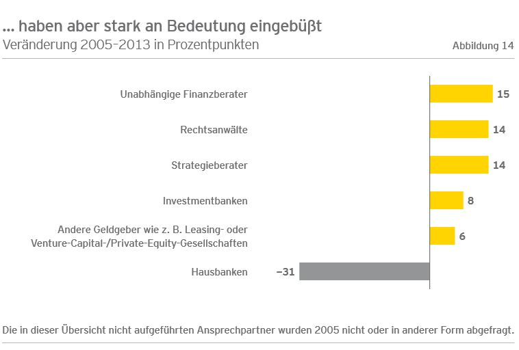 Ernst Young Grafik zur Studie 2013 mittelstand