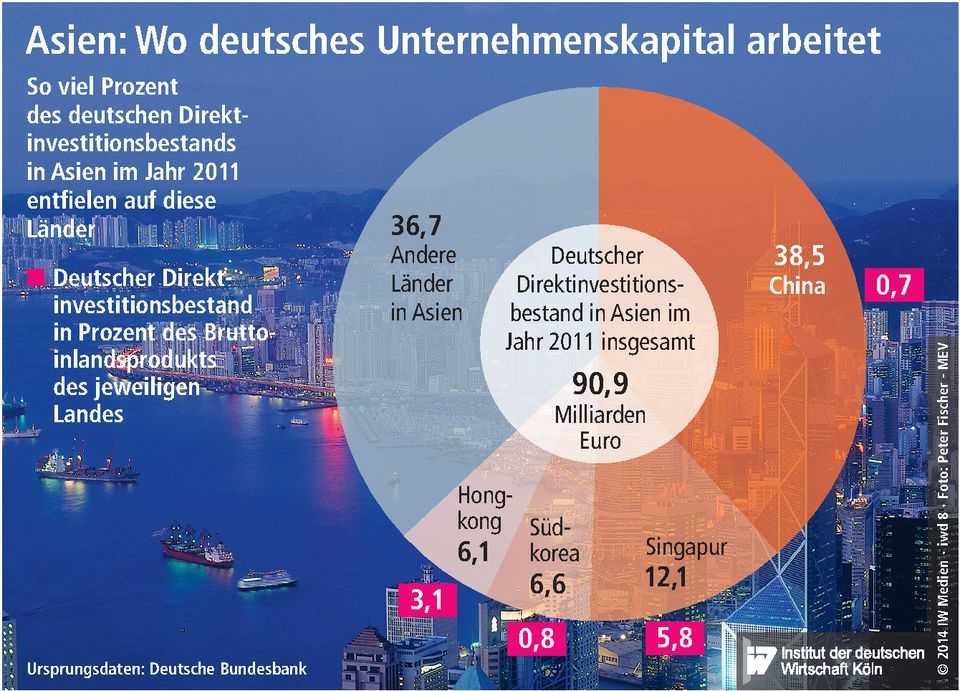 Grafik der iwkoeln Investitionen in Asien