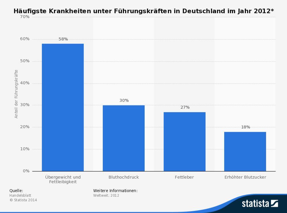 Statista Grafik Manager Krankheiten 2012