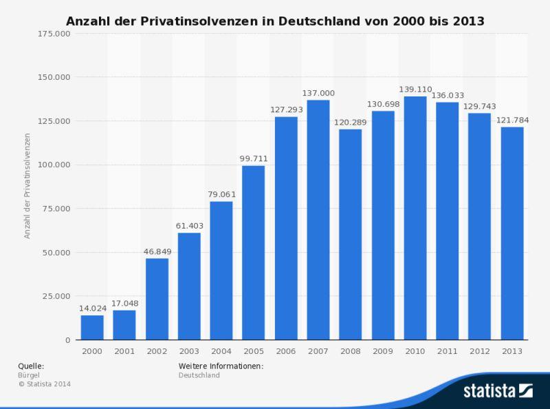 Statistik zu Privatinsolvenzen in Deutschland bis 2013