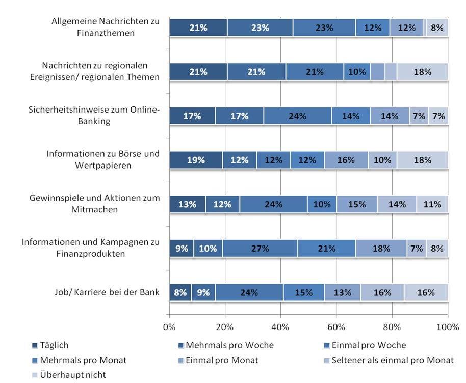 ibi research Grafik zum Thema Social Media Banken 2013