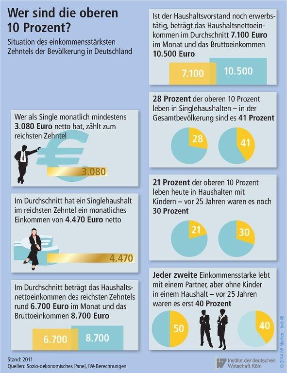 iwkoeln Grafik die 10 Prozent Reichen in Deutschland