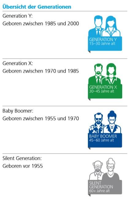 Grafik von Deloitte zum Thema Generationen