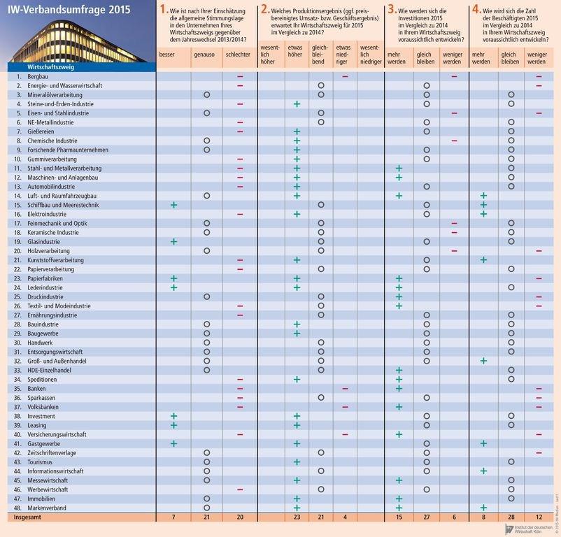 IW Köln Umfrageergebnis unter Verbänden