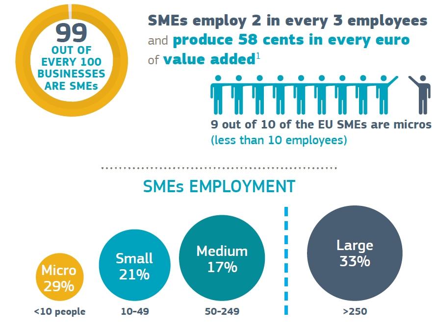 EU Infografik Europäische KMU