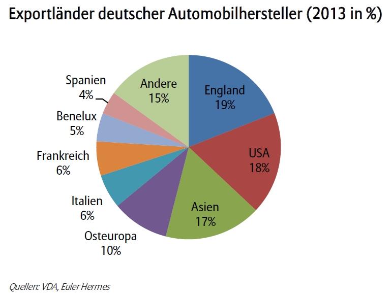 euler hermes export automobilindustrie 2013