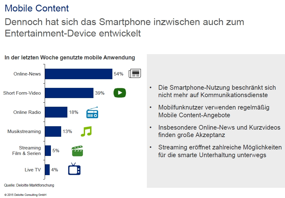 deloitte smartphone content Apps