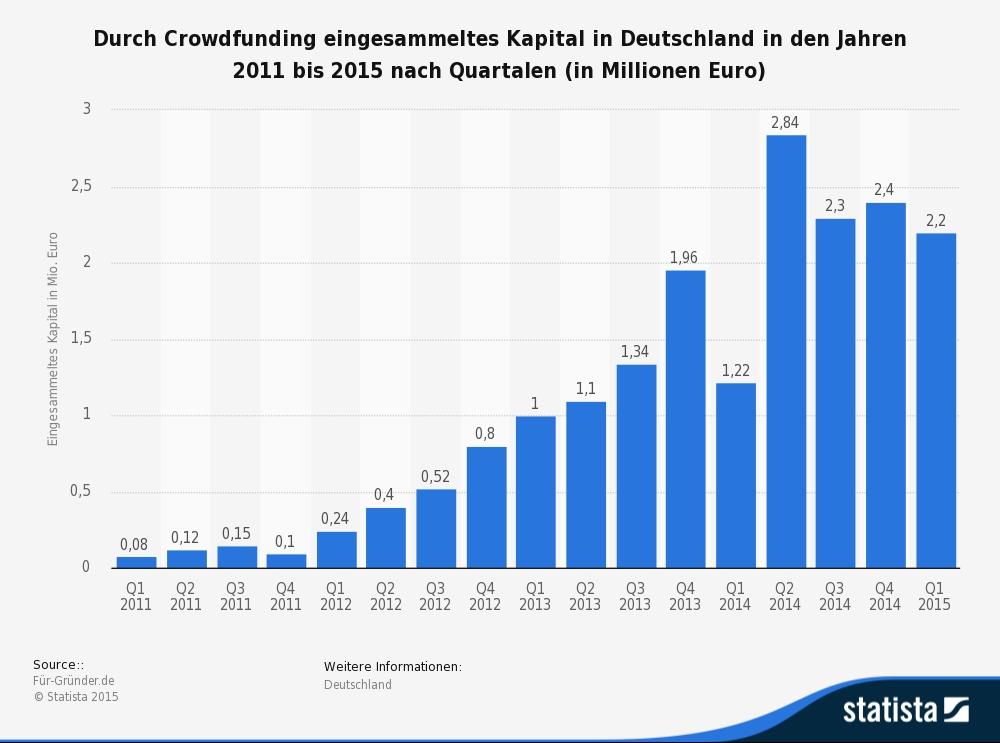 statista crowdfunding eingesammeltes kapital