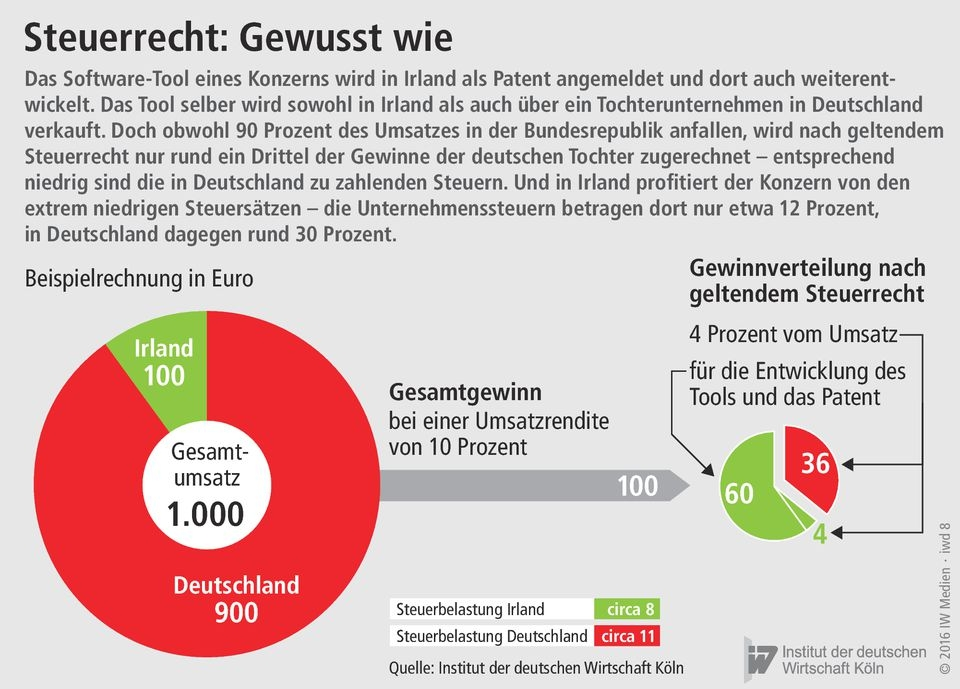 Fremdvergleichsgrundsatz definition of marriage