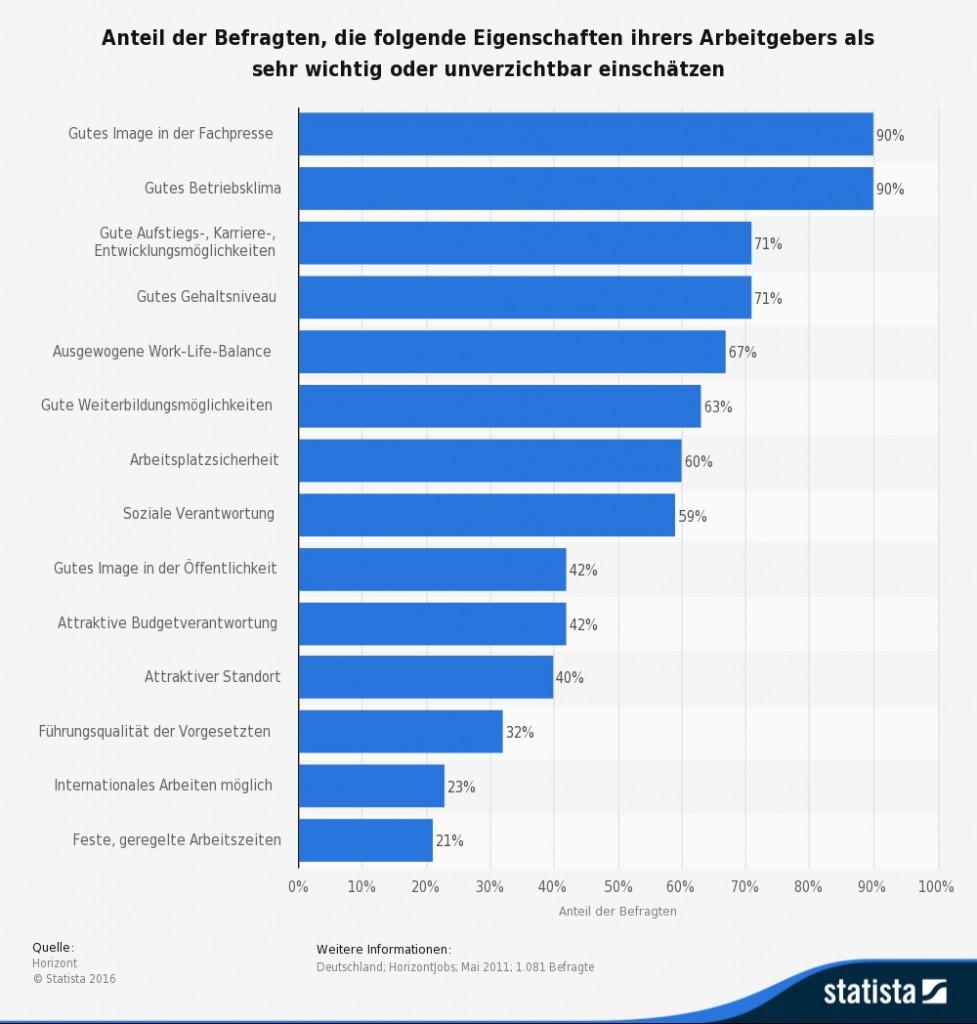 statistia unternehmenskommunikation eigenschaften betriebsklima