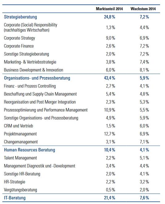 bundesverband unternehmensberatung beratungsfelder 2014