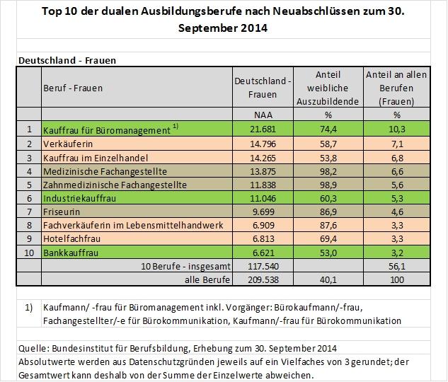 bundesinstitut berufsbildung berufswahl frauen 2014