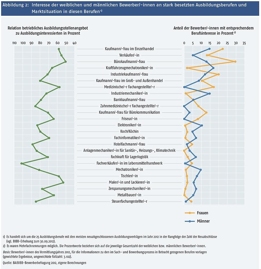 bundesinstitut berufsbildung berufswahl report2014