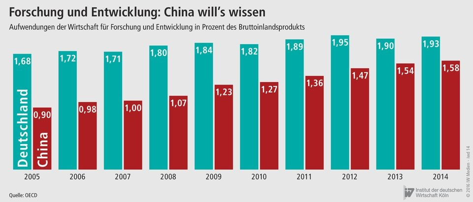 iw koeln forschung china vs deutschland