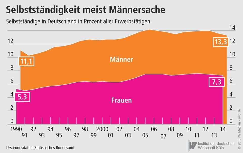 iwkoeln unternehmerinnen deutschland 2014