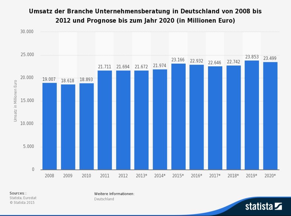 statista unternehmensberatungen deutschland umsatzprognosebis 2020