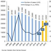 euler hermes insolvenzen prognose 2017