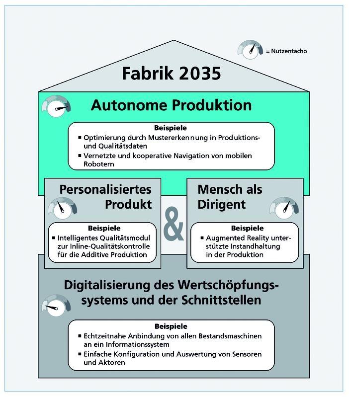 fraunhofer industrie40 mittelstand fabrik2035 - Industrie 40 Beispiele