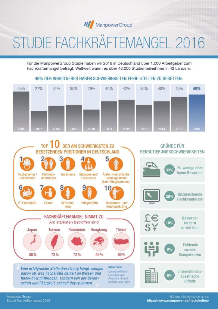 manpower fachkraeftemangel studie 2016 infografik