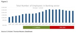 NN Investment Gesamtanzahl Angestellten Bankensektor