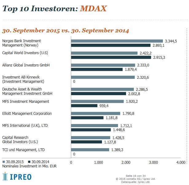cometis mittelstand mdax top investoren
