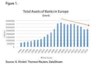 NN Investment Bilanzsumme Europaeischer Banken