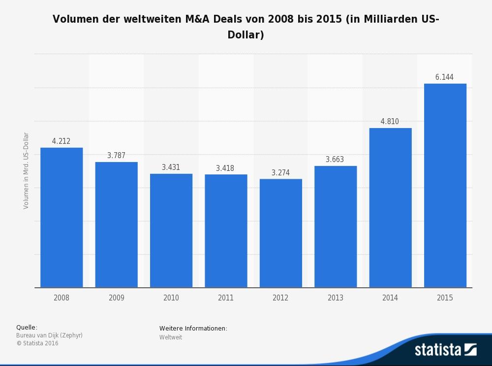statista volumen weltweit m&a deals