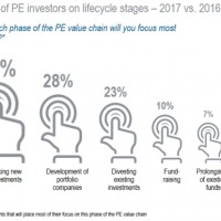 roland berger private equity outlook 2017 artikelbild