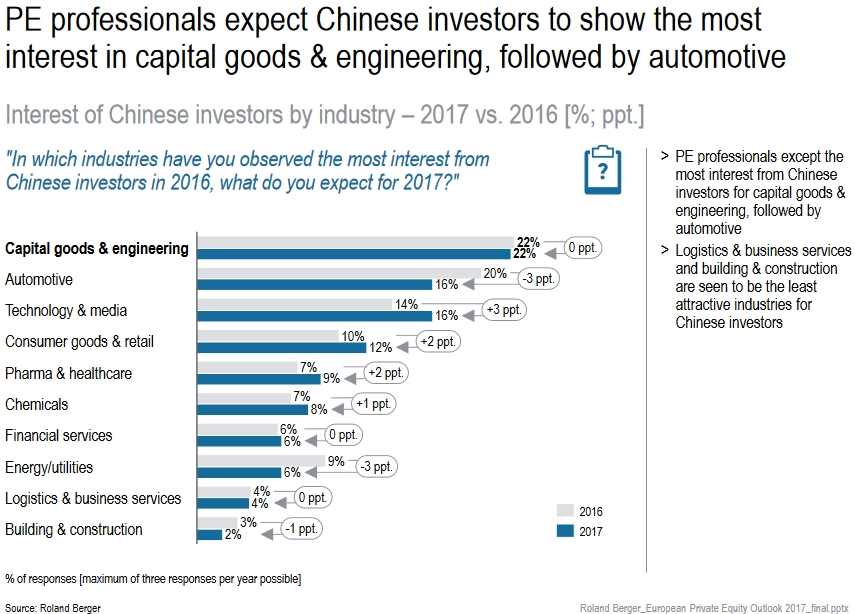 roland berger private equity outlook 2017 chinesische investoren