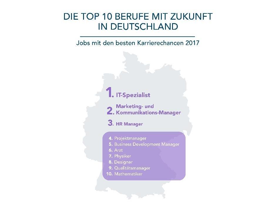 LinkedIn Infografik Top 10 Berufe Deutschland