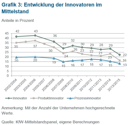 kfw mittelstand innovationen zeitreihe