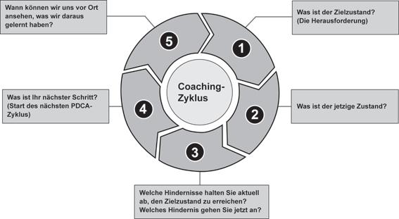 berater mittelstand Kudernatsch Kata Coaching Zyklus