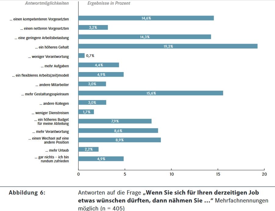 mittelstand berater fuehrungskraefte umfrage wuensche