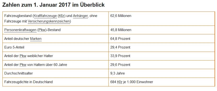 kraftfahrtbundesamt auto zulassungen 2017