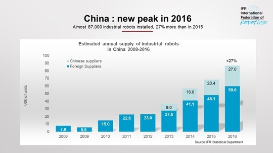 china roboter industrie ifr grafik