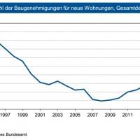 ikb bank immobilienmarkt baugenehmigungen grafik