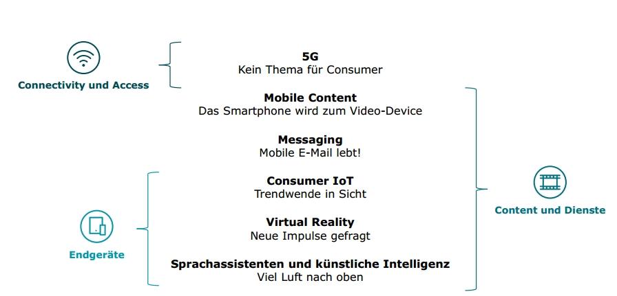 deloitte mobilfunk studie trends grafik