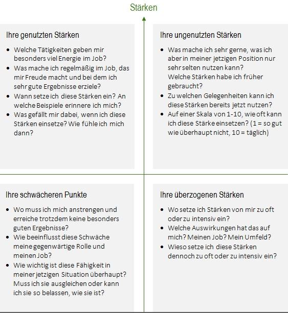 fuehrungskrfte staerken schwaechen analyse rebmann - Vorstellungsgesprach Starken Und Schwachen Beispiele