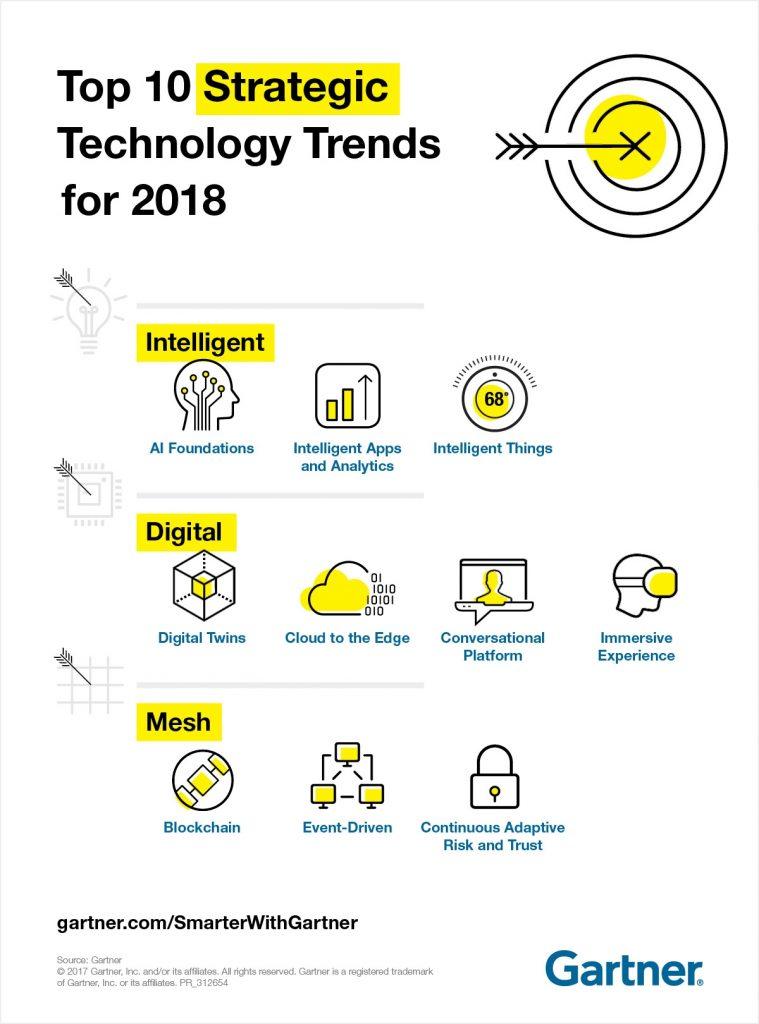 gartner technologie trends 2018 grafik