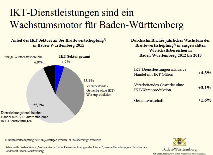 Wirtschaftsstandort Baden Wuerttemberg IKT Branche Wertschoepfung