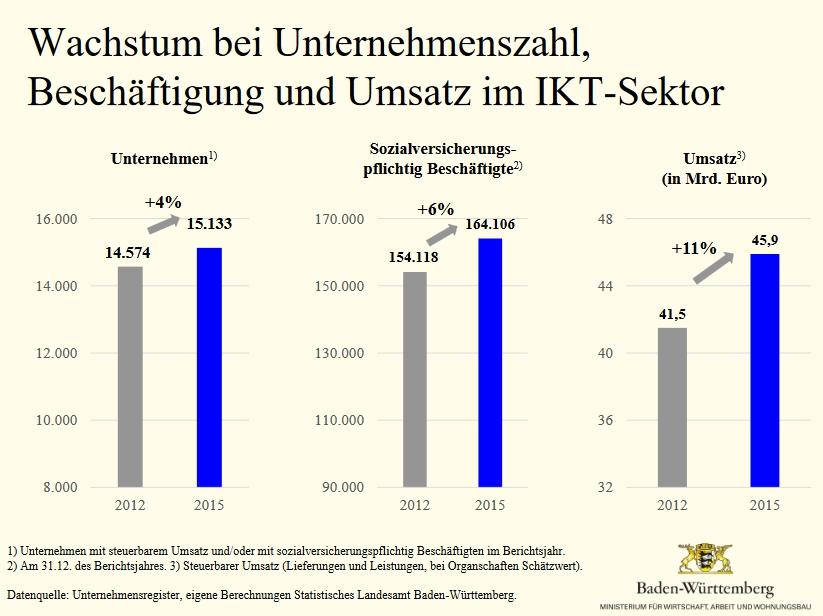 Wirtschaftsstandort Baden Wuerttemberg IKT Unternehmen wachstum