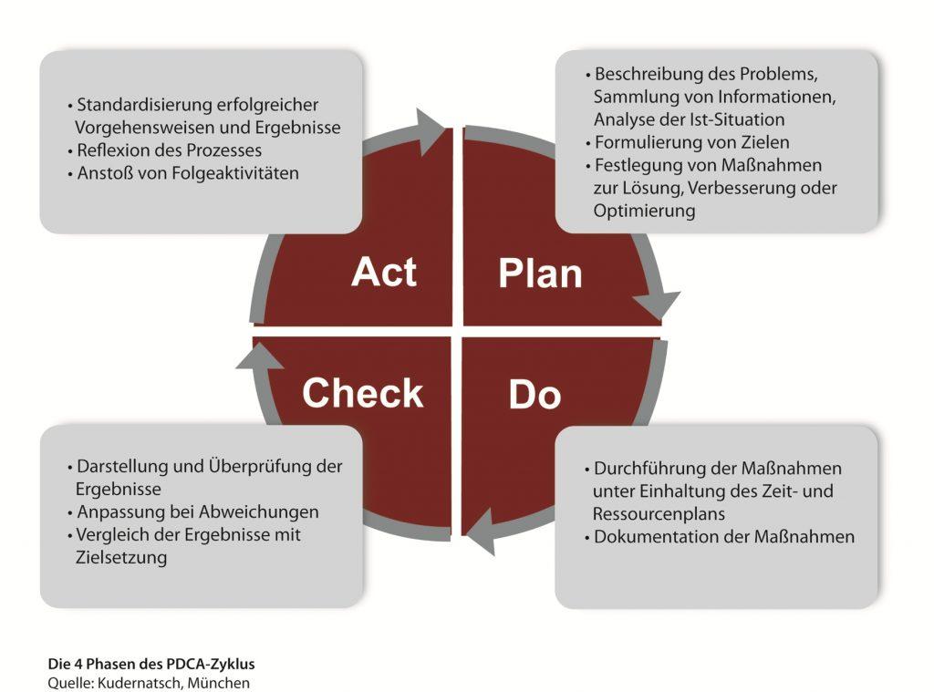 kudernatsch a3report PDCA Zyklus schaubild
