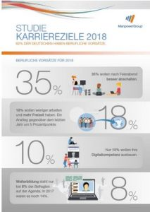 manpower personal karriere trends 2018 cover