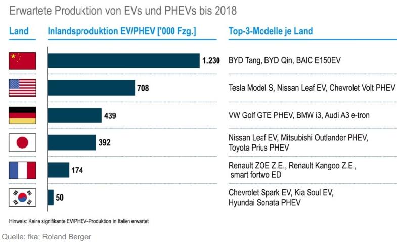 elektro mobilität roland berger produktion uebersicht