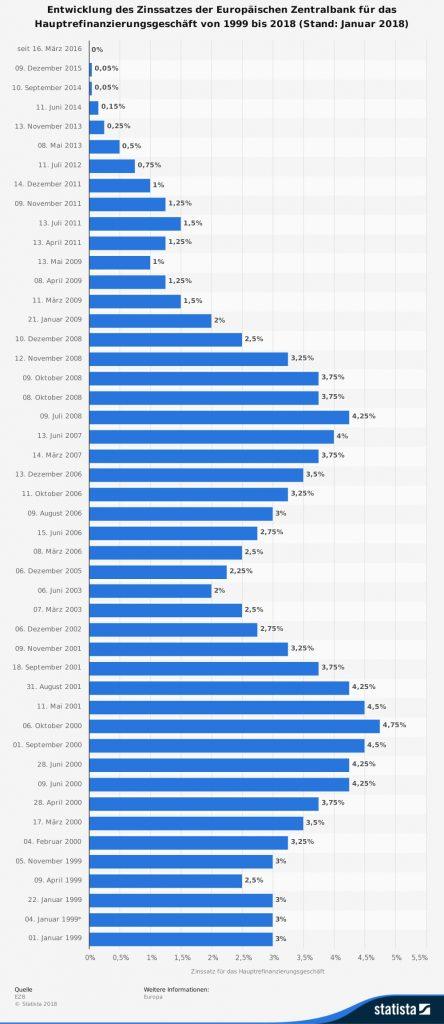 statista ezb zinssatz entwicklung bis 2018