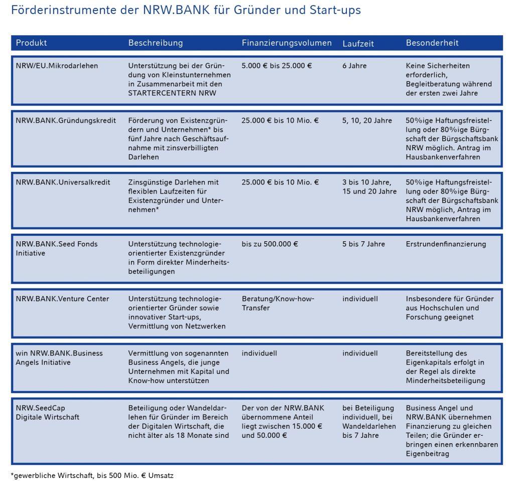 nrw bank foerdermittel seedcap startups programme